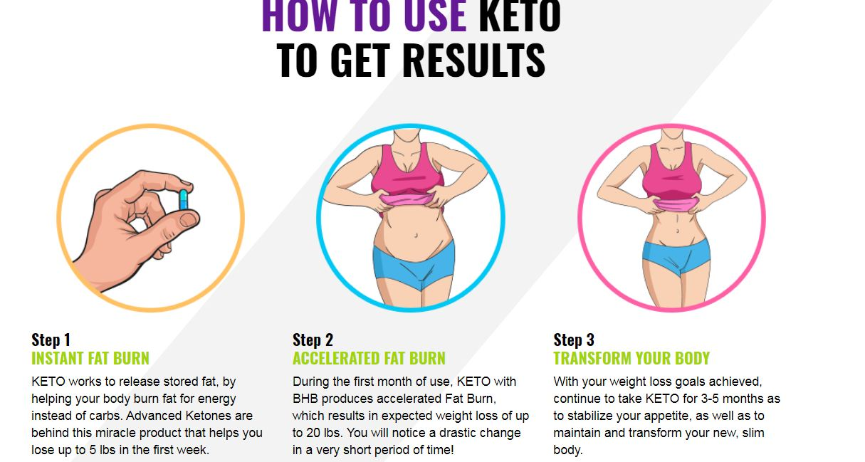 just keto results